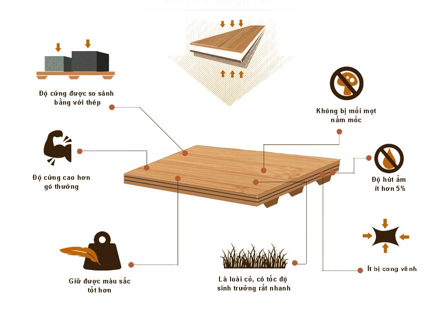 Chất liệu gỗ tre ghép